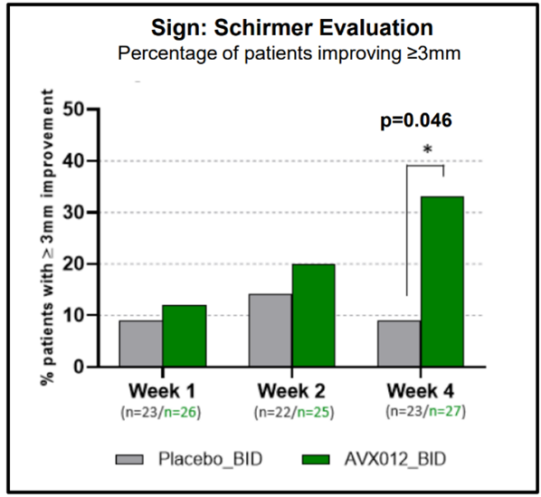 Schirmer's Evaluation